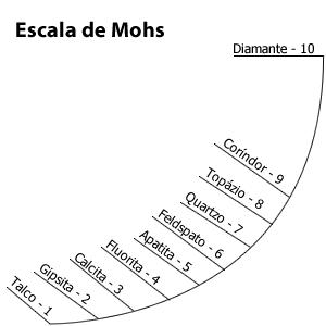 Escala_de_mohs