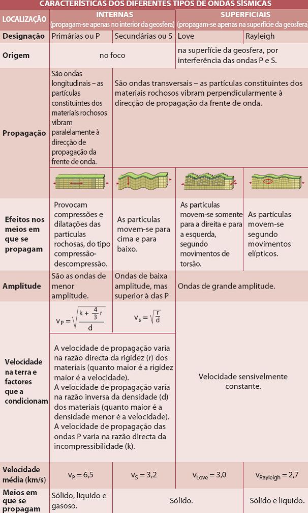 ondas_sismicas_caracterizacao_1_arealeditores