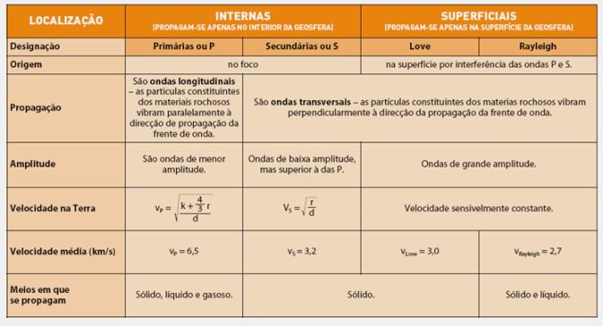 ondas_sismicas_caracterizacao_2_arealeditores