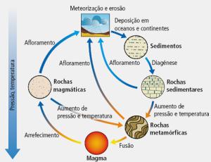 ciclo_rochas_textoeditores