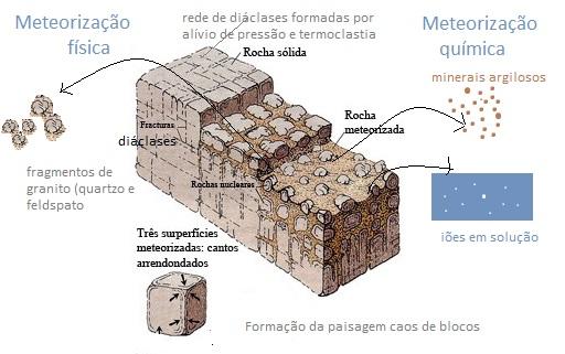 Meteoriza o qu mica alemdasaulas 39 s blog for Como se vende el granito