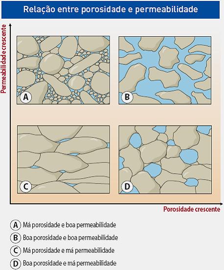 porosidade_permeabilidade_areal_editores